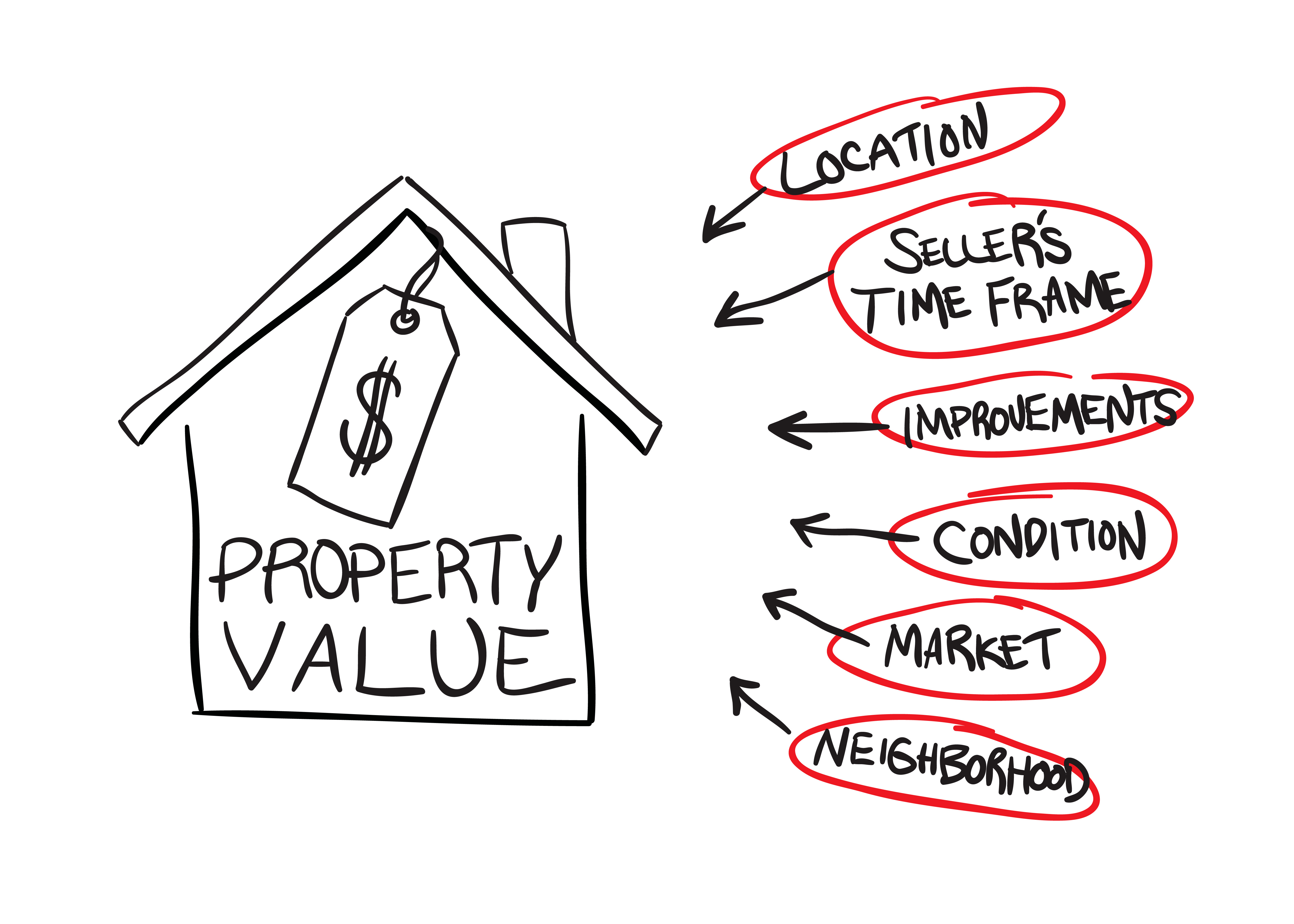 housing-diagram-chart-doodle